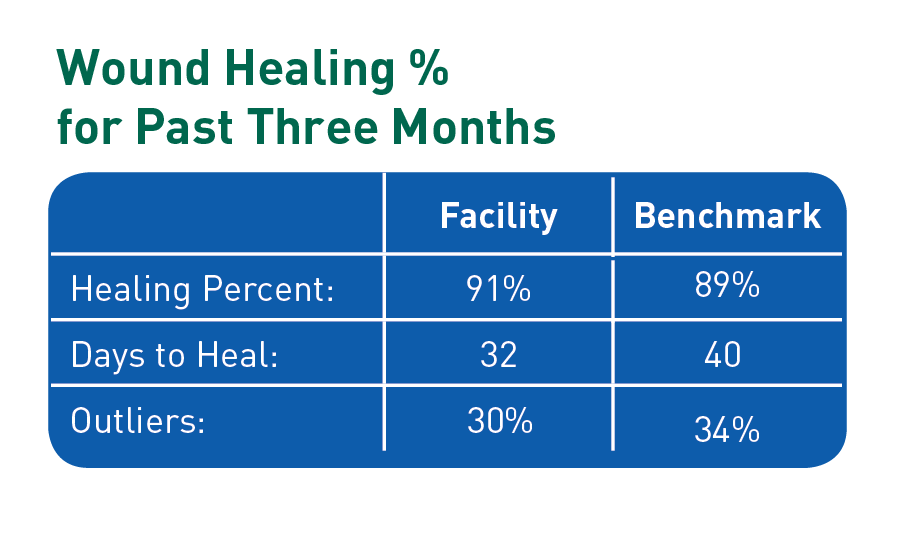 woundhealing-percentage
